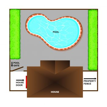 Example of a permitted pool enclosure: The exterior door opens on the side of the house and there is a four-sided fence that completely surrounds the pool area. There is no direct access to the pool area from the exterior door, assuming that there are no windows along the rear wall.