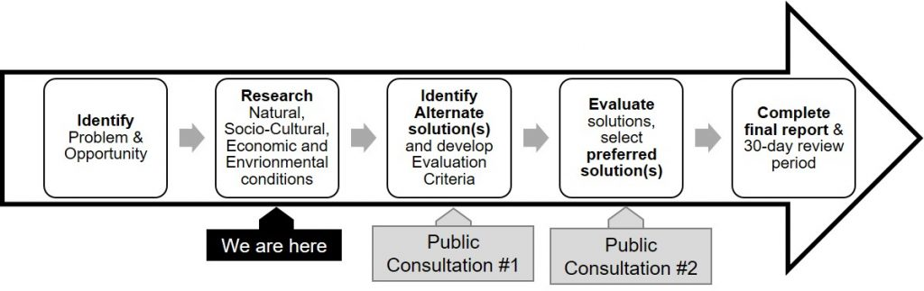 Environmental Assessment study process for Yellow Creek Geomorphic Systems Master Plan includes: identify problem and opportunity; research natural, socio-cultural, economic and environmental conditions; identify alternate solutions and develop evaluation criteria; evaluate solutions, select preferred solutions; complete final report and 30 day review period