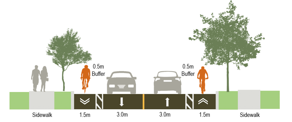 Cross section image showing Option B for segment 2 of Martin Grove Road, with painted buffers between the bike lanes and the vehicle lanes
