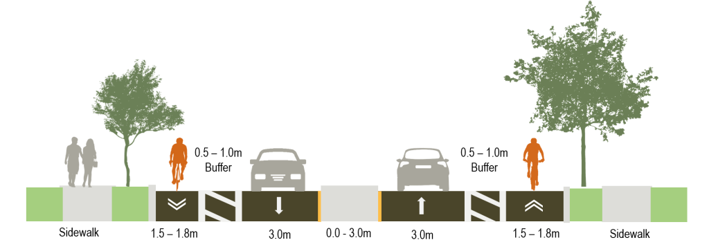 Cross section of the road showing design option B for Segment 1 of Martin Grove Road, with painted buffers between the bike lanes and vehicle lanes.