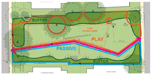 This is option 2 for the layout of the park from the last online survey. It shows a plant buffer on the north and south end of the park,, with large planted buffers on the wast and west sides of the park, around the entrances. There is one entrance/exist on both the east and west part of the park. The pathway is angular and runs through the middle of the park. North of the pathway is a play area in the sentre of the park. South of the pathways is grassy space for passive activities.