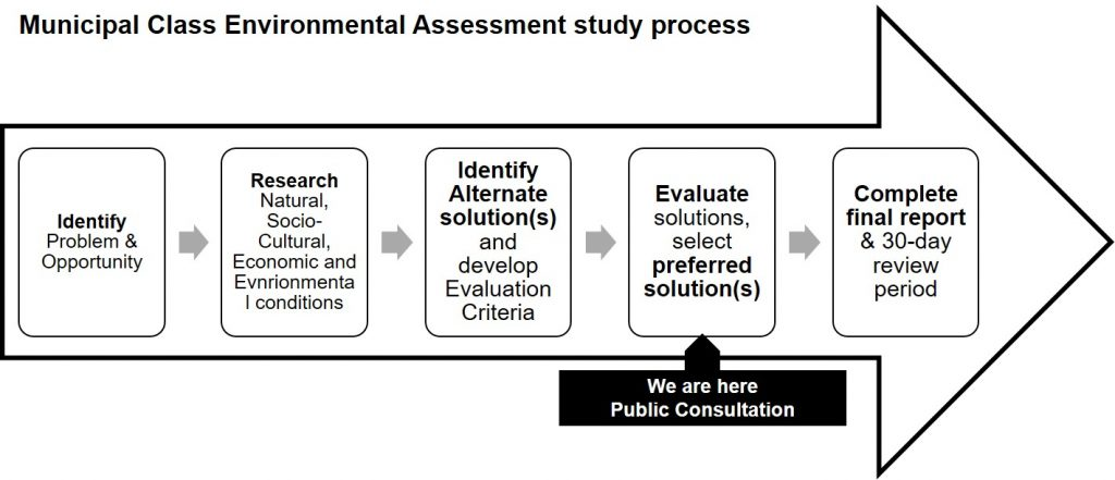 Environmental Assessment Study process for Schedule B proejects