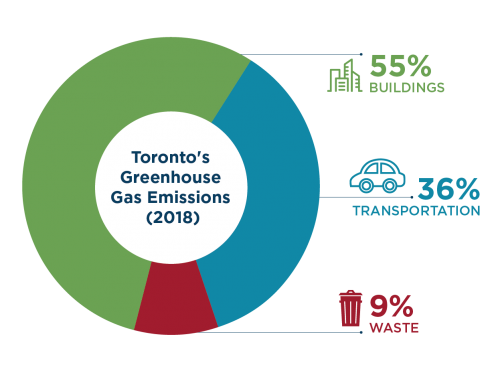 """This pie chart shows the three key sources of community-wide emissions in Toronto: buildings account for 55 per cent of all emissions, transportation accounts for 36 per cent, and waste 9 per cent."""""""