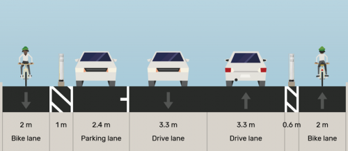 "Islington-Dwight Proposed: ""2 m westbound curbside bike lane, 1 m buffer with curbs and bollards, 2.4 m westbound parking lane, 3.3 m westbound travel lane, 3.3 m eastbound travel lane, 0.6 m buffer with curbs and bollards, 2.0 m eastbound bike lane"""