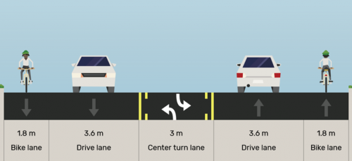 "Kipling-Islington Existing: ""1.8 m westbound bike lane, 3.6 m westbound travel lane, 3 m centre turn lane, 3.6 m eastbound travel lane, 1.8 m eastbound bike lane"""