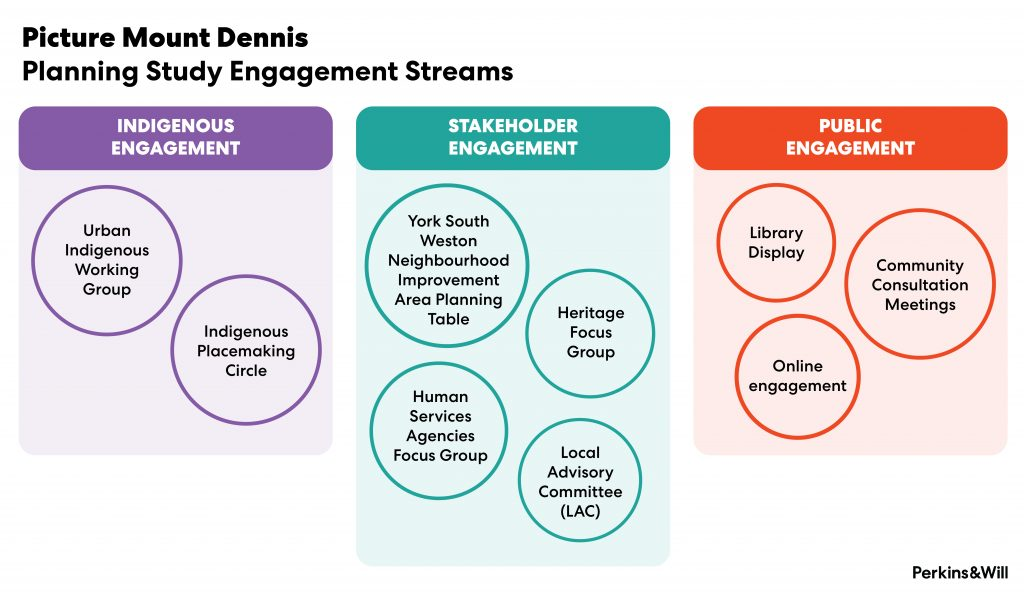 Picture Mount Dennis Planning Study Engagement Streams include indigenous engagement, stakeholder engagement, and public engagement