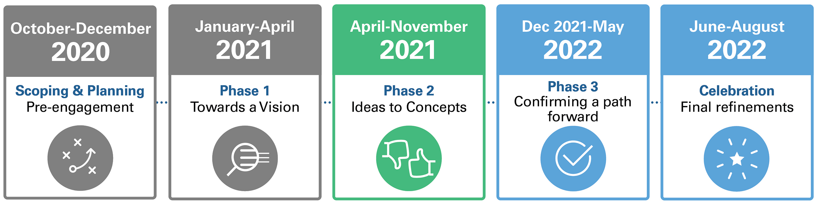 Five boxes depicting the timeline. From left to right: October to December 2020: Scoping and Planning, pre-engagement (colour, grey); January to April 2021: Phase 1, towards a vision (colour, green); April to November 2021: Phase 2, testing ideas (colour, blue); December 2021 to May 2022: Phase 3, confirming a path forward (colour, blue); June to August 2022: Celebration, final refinements (colour, blue)