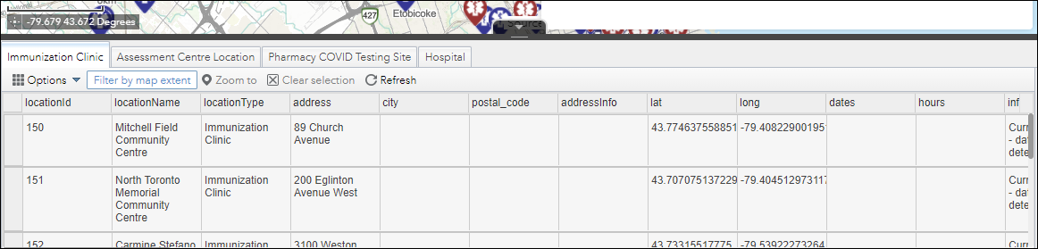 """Attribute table shown with the tab """"Immunization Clinic"""" selected"""