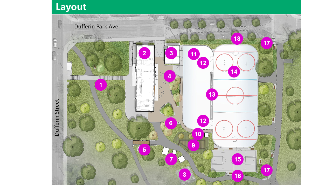 AERIAL IMAGE/RENDERING OF IMPROVEMENTS: on the north-east of the site, the path from Dufferin street is an uupdated staircase and diagonal accessible pathway from the corner of Dufferin St. & Dufferin Park Ave. The Clubhouse maintains its current footprint. Improvements occur inside the building (see images that follow), and increased window area and canopies. A Zamboni Garage with green roof is located east of the north end of the clubhouse. East of the clubhouse is a Plaza space on permeable paving (which means rainwater can flow through the pavers). The area will include built-in seat walls, planters, lighting, and electrical outlets. The side of the Clubhouse that looks onto the plaza will have enlarged windows and a canopy. South of the clubhouse, connecting pathways is a Steel elevated boardwalk and regrading the slope along pathways to improve accessibility. There is a bottle filling station south of the plaza space, along with a Relocated wooden shed and small bake oven, with the existing large pizza oven remaining in place. The existing picnic area remains (protected through construction). The existing community gardens to remain and expand (protected through construction), with one garden shed relocated to north of the community garden. East of the plaza, with a north-south orientation are a Pleasure skating pad with new lighting (Used for skateboarding and other purposes when not in use for ice skating) and a hockey rink with boards and sports lighting (also Used for skateboarding, bike polo, and other purposes when not in use for ice skating) . Between the rinks are gates on the north and south end for a Zamboni which can be opened for social skate times. There are team benches and penalty boxes between the rinks as well. South of the Hockey Rink is a new Basketball court with 6 nets (2 at youth height) and lighting. This becomes the snow melt/storage area in winter. There will be new seating on the north, east, and south sides of the basketball court, a