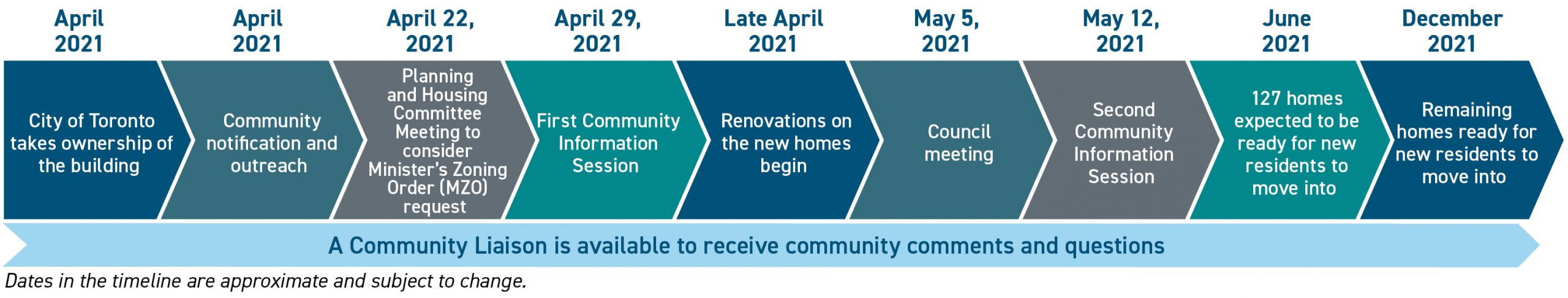 Timeline of supportive housing at 877 Yonge St
