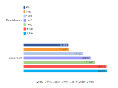 Graph displaying the changes in employment in the technology sector from 2014 to 2020