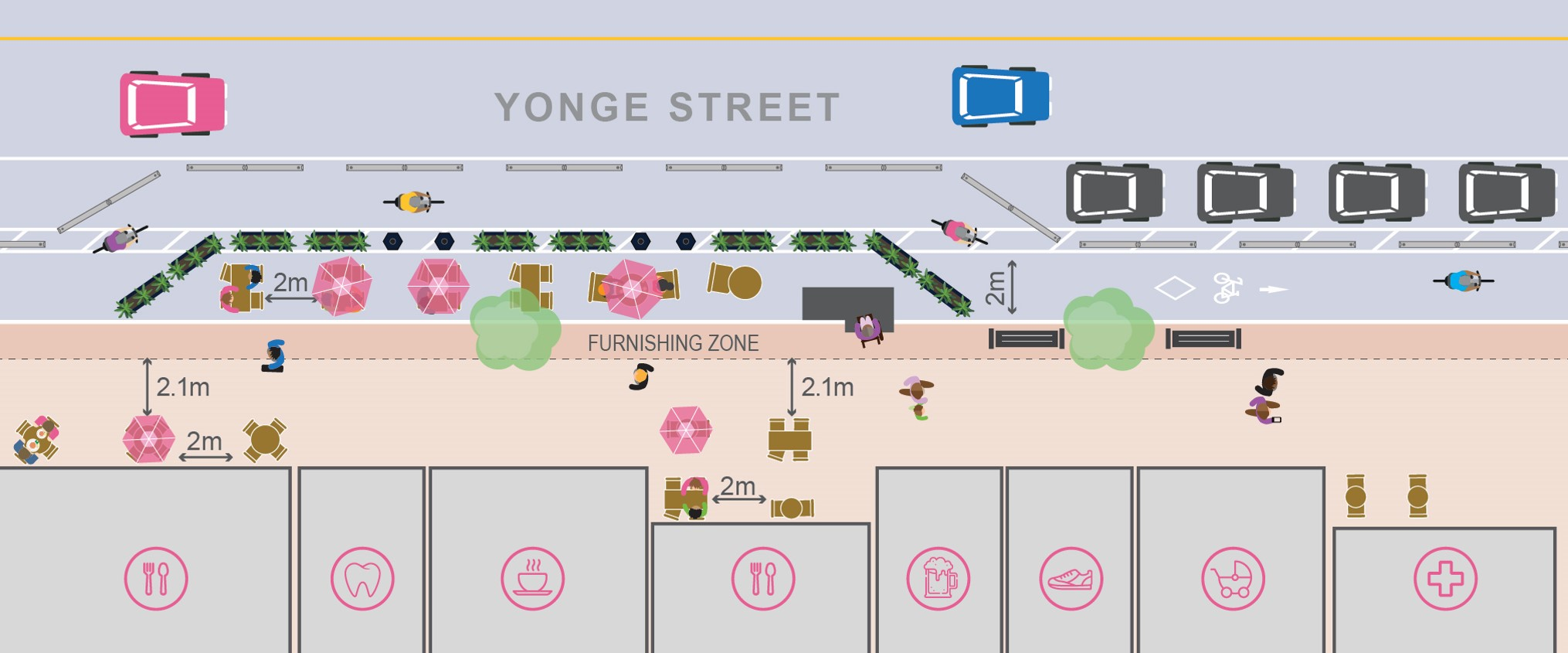 Diagram showing design elements of a complete street for Yonge Street which includes, shops, streetwalk, furnishing zone, cafe, planters, bike lane, flexi post seperation and lane for motor vehicles.