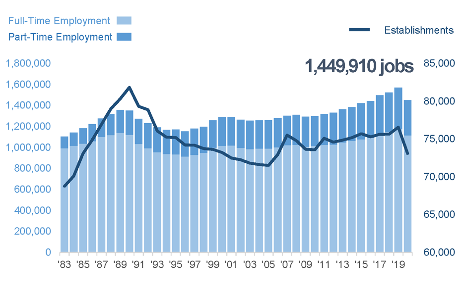 Full and Part-Time Employment Counts in the City of Toronto, 1983-2020. This figure shows a stacked bar chart of annual counts of full and part time employees for the period 1983-2020. A long term trend increase in employment is apparent, with shorter term fluctuations corresponding to economic cycles.