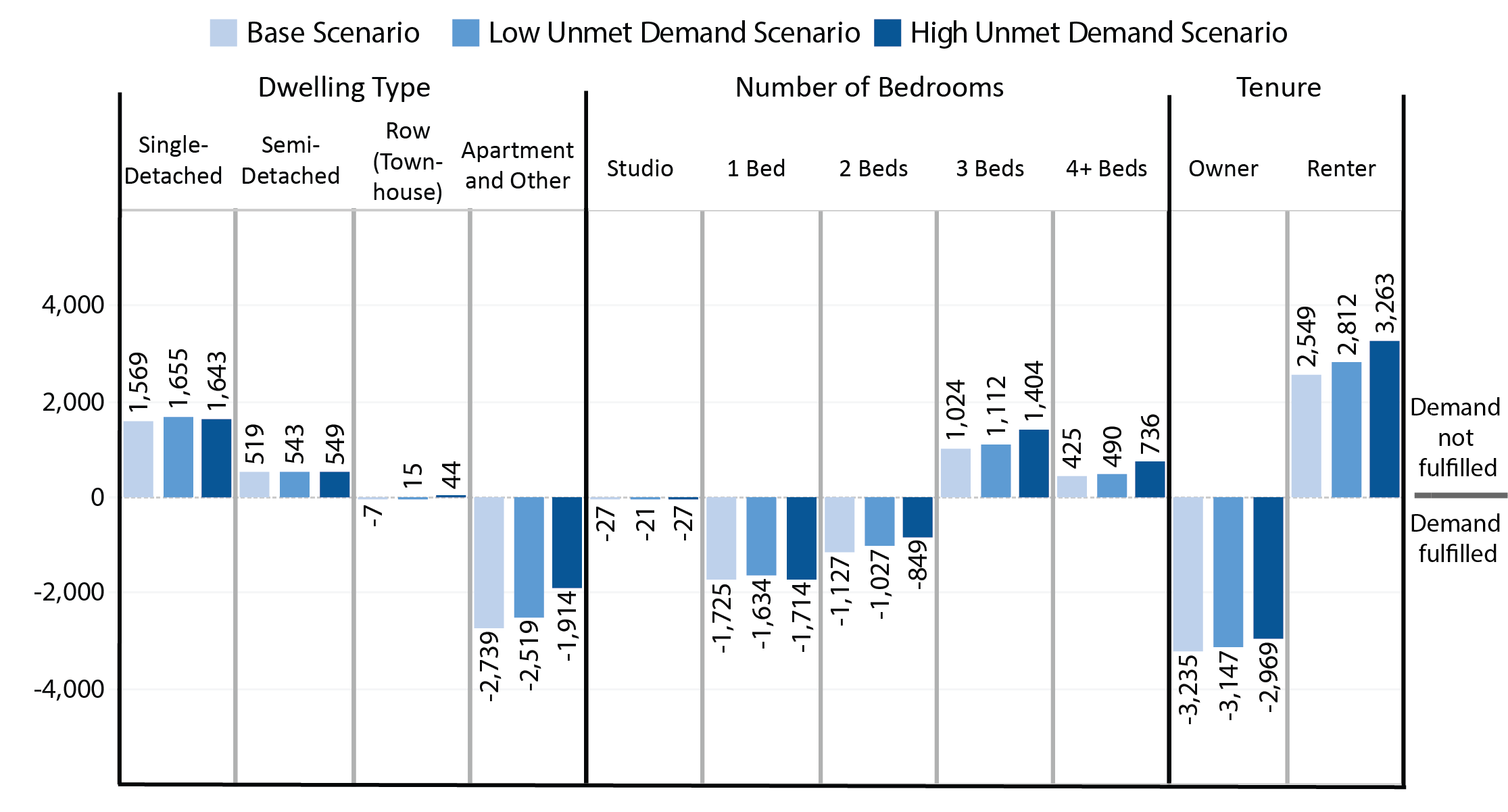 Column chart showing the annual number of additional completions required beyond recent annual completion trends to fulfill residual demand by tenure, showing scenario by colour. For more information please contact cityplanning@toronto.ca or call Hailey Toft at 416-392-8343.