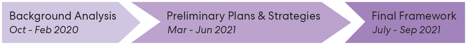 Infographic of the Picture Mount Dennis study timeline - Background and analysis between September 2020 and Jan 2021, Preliminary plans and strategies between January and April 2021, Final framework between May and August 2021