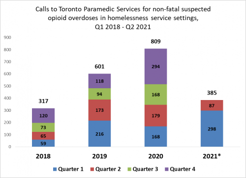 Graph showing the number of calls to Toronto Paramedic Services for non-fatal suspected opioid. There were 317 non fatal suspected opioid overdoses in 2018, 601 in 2019, 809 in 2020, and 385 in January to April of 2021.