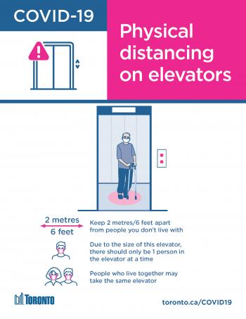 screenshot of physical distancing on elevators for smaller elevators poster