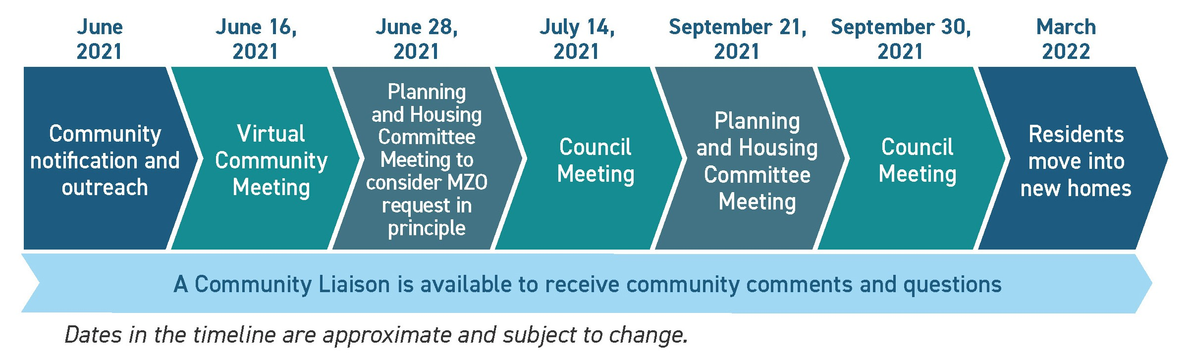This project timeline includes key milestones for this project, including public engagement opportunities and Council decisions.