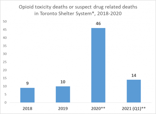 Graph showing opioid toxicity deaths or suspect drug related deaths in Toronto's shelter system. There were 9 in 2018, 10 in 2019, 46 in 2020 and 14 in the first quarter of 2021.