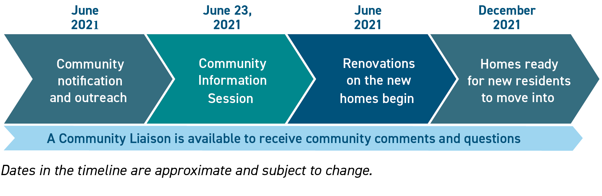 A graph showing the timeline for this project. Community notification starts in June 2021, followed by a community information session on June 23, 2021. Renovation on the new homes also begins in June 2021 and tenants are expected to move in in December 2021.
