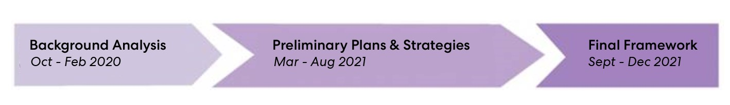 Infographic of the Picture Mount Dennis study timeline - Background and analysis between October and February 2020, Preliminary plans and strategies between March and August 2021, Final framework between September and November 2021