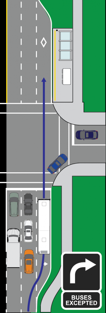 A queue by-pass lane allows buses to manoeuvre around an extended through-traffic queue, proceed through the intersection with assistance of transit signal priority, and load/unload on the far-side of an intersection in a receiving bus-only lane