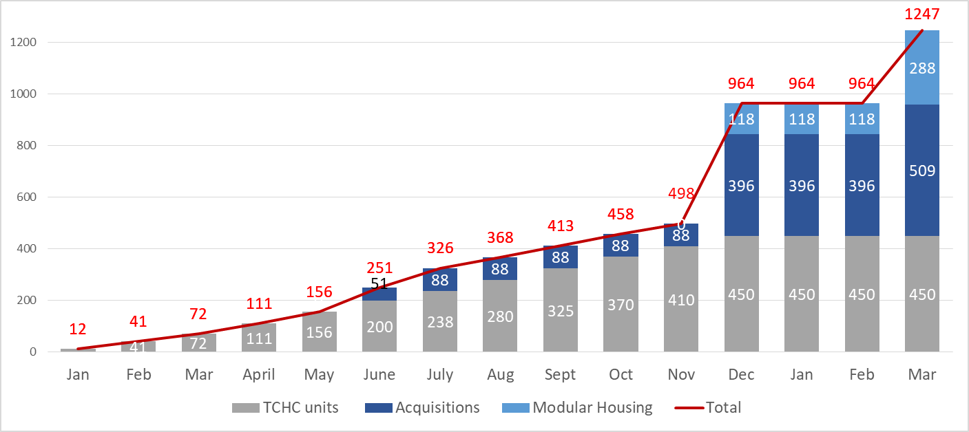 Current Forecast (August 31 2021) – Estimated Unit Completion by Month (cumulative)